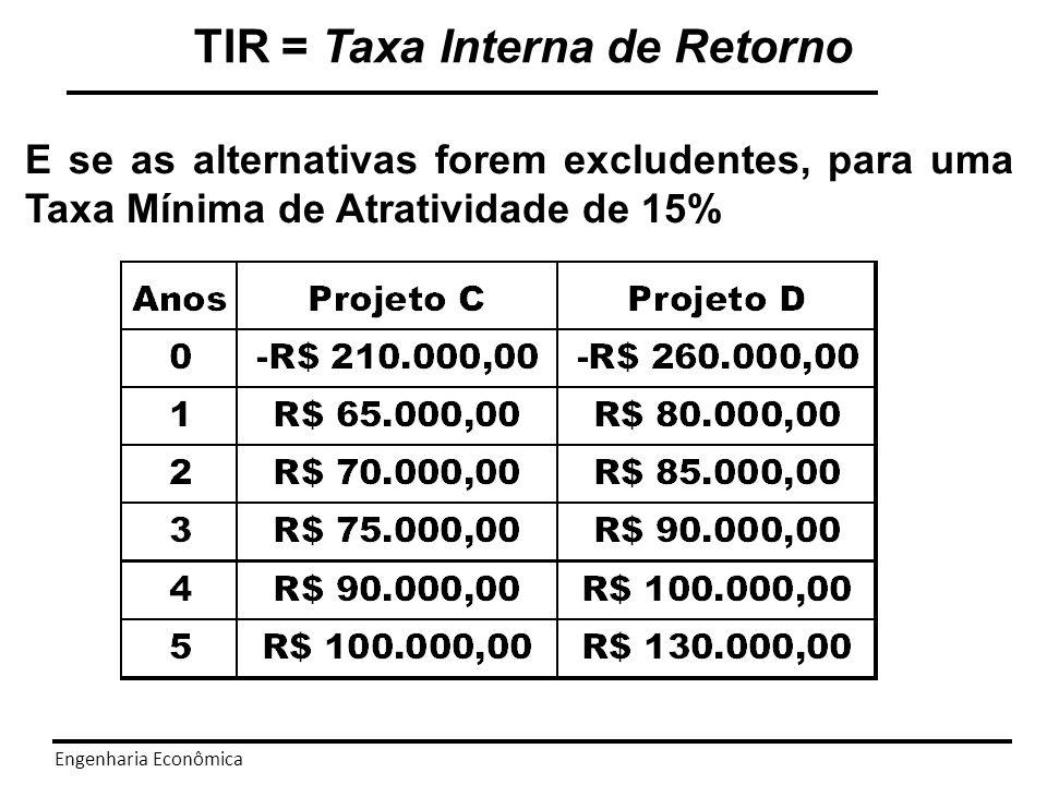 Engenharia Econômica O VPL e a TIR conduzem a resultados conflitantes.