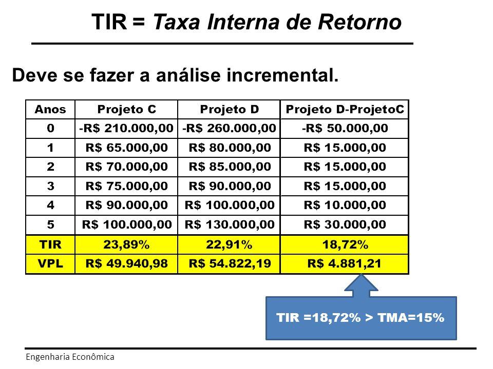 Engenharia Econômica Sensibilidade a taxa de juros. TIR = Taxa Interna de Retorno