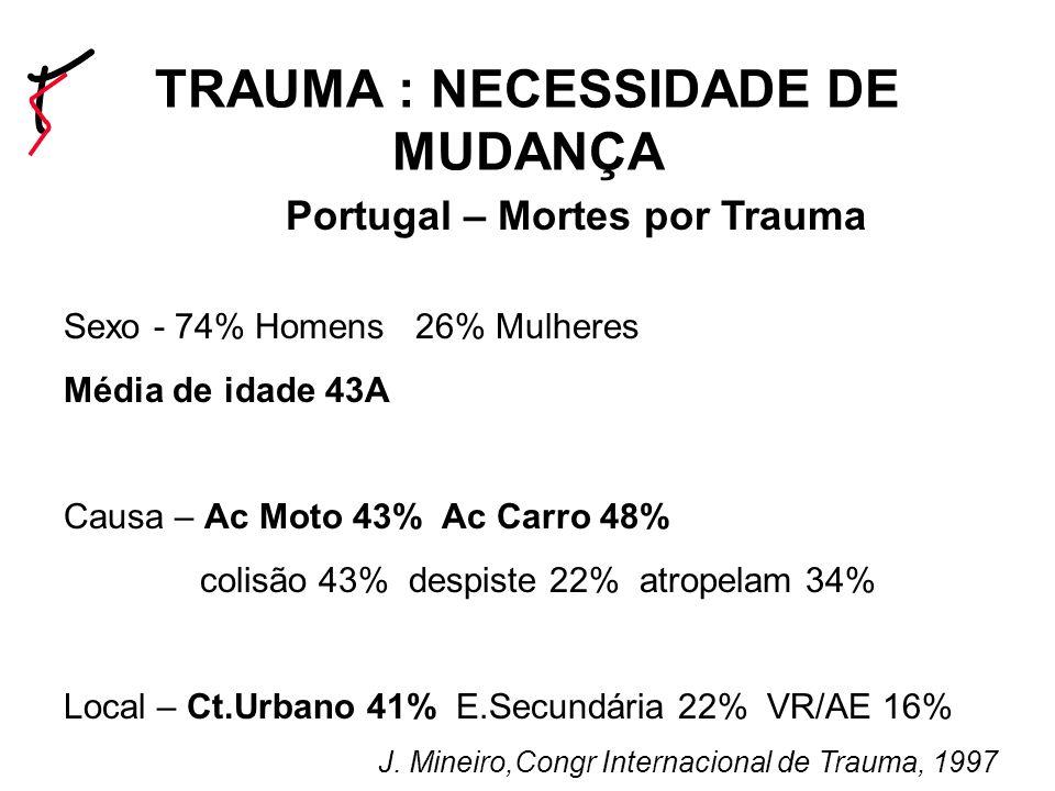 Evolucao nas ultimas decadas Portugal – Mortes por Trauma Sexo - 74% Homens 26% Mulheres Média de idade 43A Causa – Ac Moto 43% Ac Carro 48% colisão 43% despiste 22% atropelam 34% Local – Ct.Urbano 41% E.Secundária 22% VR/AE 16% J.