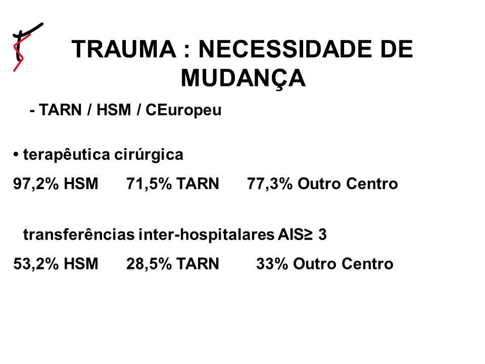 - TARN / HSM / CEuropeu terapêutica cirúrgica 97,2% HSM 71,5% TARN 77,3% Outro Centro transferências inter-hospitalares AIS 3 53,2% HSM 28,5% TARN 33% Outro Centro TRAUMA : NECESSIDADE DE MUDANÇA