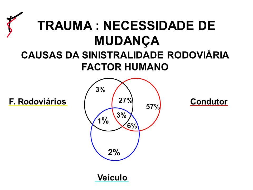TRAUMA : NECESSIDADE DE MUDANÇA CAUSAS DA SINISTRALIDADE RODOVIÁRIA FACTOR HUMANO Condutor Veículo F.