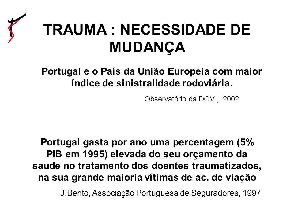 Portugal e o País da União Europeia com maior índice de sinistralidade rodoviária.