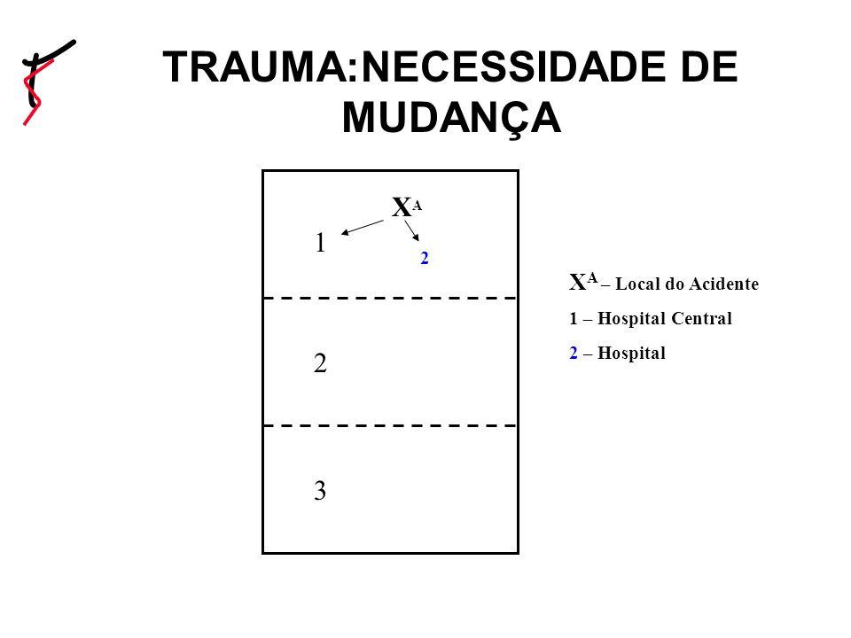 TRAUMA:NECESSIDADE DE MUDANÇA 1 2 3 XAXA 2 X A – Local do Acidente 1 – Hospital Central 2 – Hospital