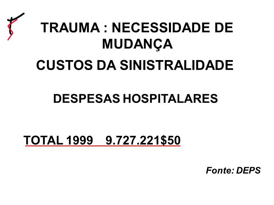 CUSTOS DA SINISTRALIDADE TOTAL 19999.727.221$50 Fonte: DEPS DESPESAS HOSPITALARES TRAUMA : NECESSIDADE DE MUDANÇA