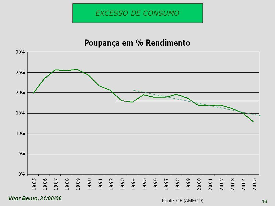 Vítor Bento, 31/08/06 16 EXCESSO DE CONSUMO Fonte: CE (AMECO)