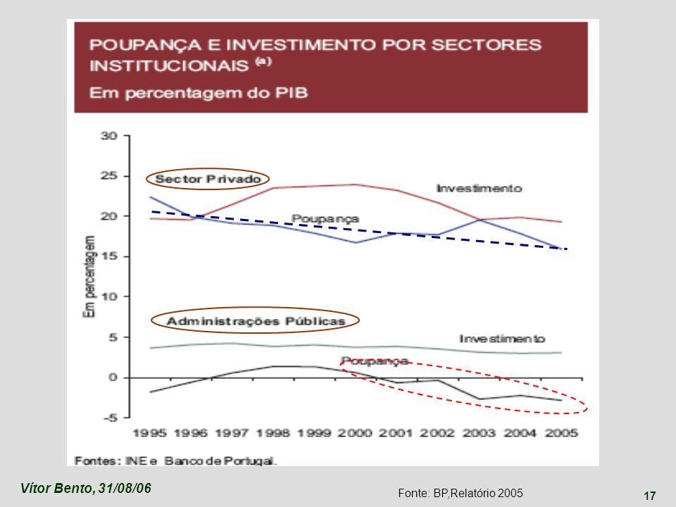 Vítor Bento, 31/08/06 17 Fonte: BP,Relatório 2005