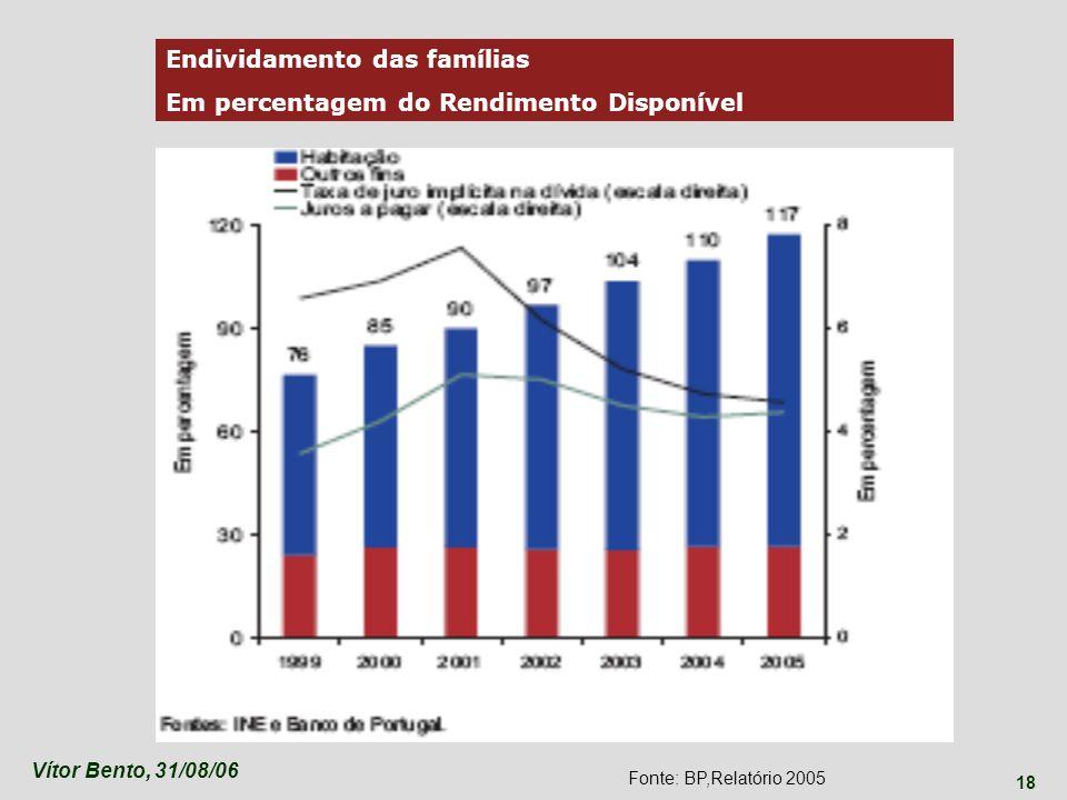 Vítor Bento, 31/08/06 18 Endividamento das famílias Em percentagem do Rendimento Disponível Fonte: BP,Relatório 2005