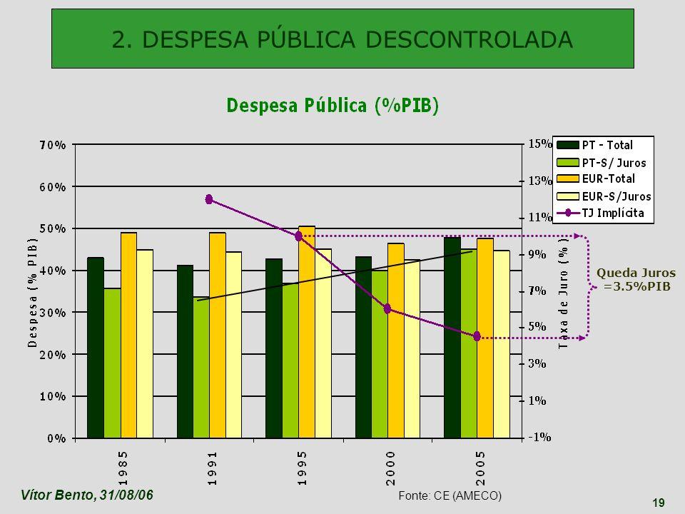 Vítor Bento, 31/08/06 19 2. DESPESA PÚBLICA DESCONTROLADA Fonte: CE (AMECO) Queda Juros =3.5%PIB