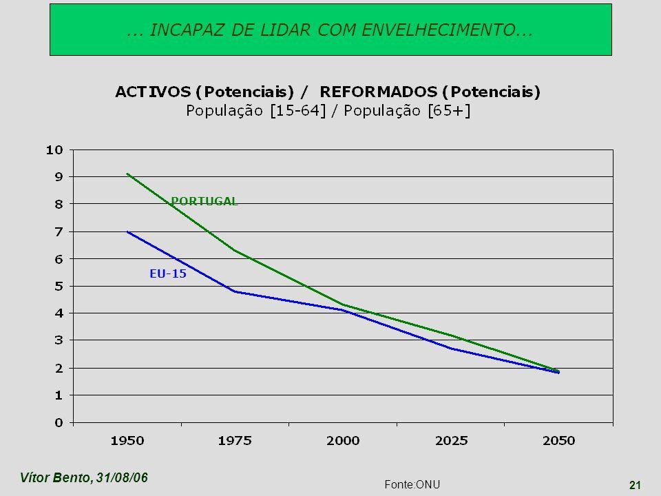 Vítor Bento, 31/08/06 21 Fonte:ONU... INCAPAZ DE LIDAR COM ENVELHECIMENTO... PORTUGAL EU-15