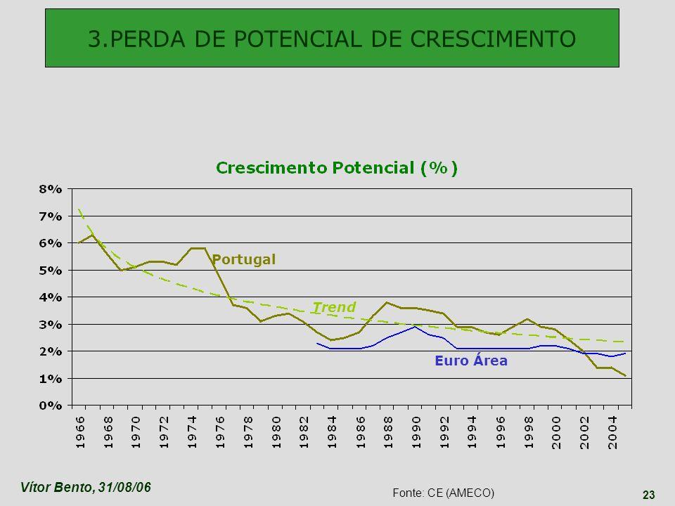 Vítor Bento, 31/08/06 23 3.PERDA DE POTENCIAL DE CRESCIMENTO Portugal Trend Euro Área Fonte: CE (AMECO)