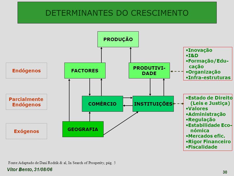 Vítor Bento, 31/08/06 30 DETERMINANTES DO CRESCIMENTO Fonte:Adaptado de Dani Rodrik & al, In Search of Prosperity, pág. 5 PRODUÇÃO FACTORES PRODUTIVI-