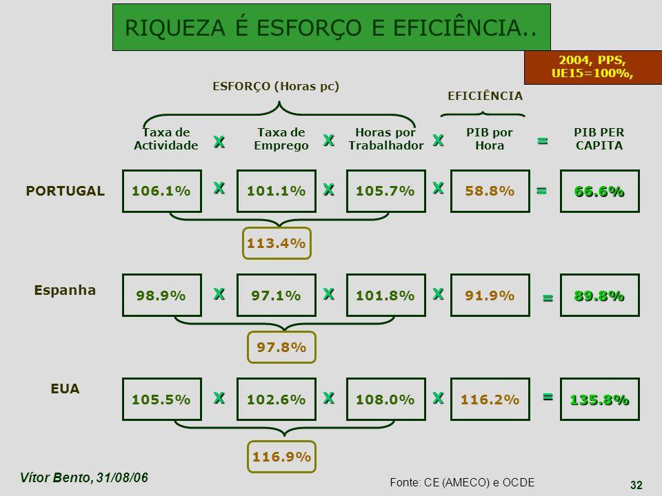 Vítor Bento, 31/08/06 32 106.1% Taxa de Actividade Taxa de Emprego Horas por Trabalhador PIB por Hora PIB PER CAPITA PORTUGAL Espanha EUA 98.9% 102.6%
