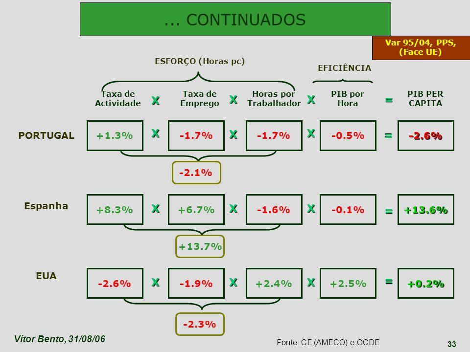 Vítor Bento, 31/08/06 33 +1.3% Taxa de Actividade Taxa de Emprego Horas por Trabalhador PIB por Hora PIB PER CAPITA PORTUGAL Espanha EUA +8.3% -1.9% +