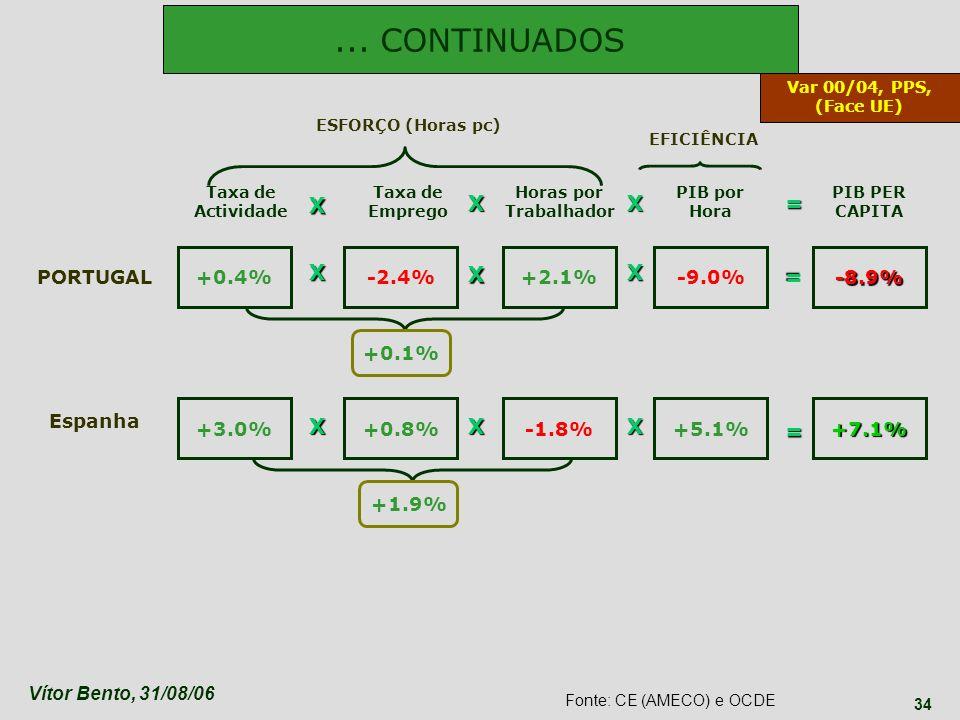 Vítor Bento, 31/08/06 34 +0.4% Taxa de Actividade Taxa de Emprego Horas por Trabalhador PIB por Hora PIB PER CAPITA PORTUGAL Espanha +3.0% +0.8% -2.4%