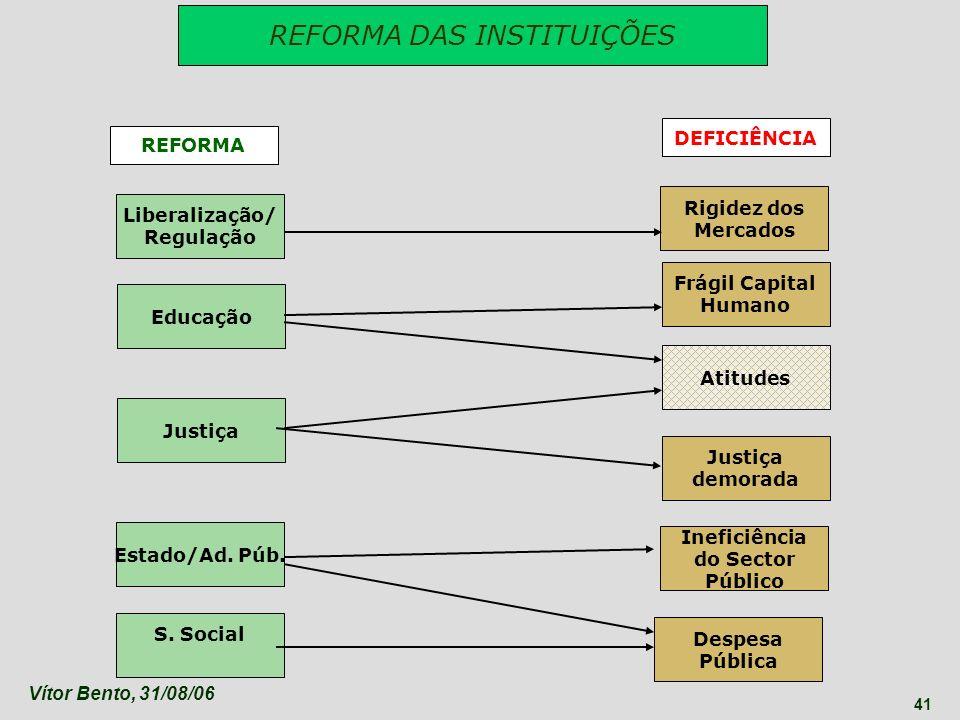 Vítor Bento, 31/08/06 41 Liberalização/ Regulação Rigidez dos Mercados Frágil Capital Humano Ineficiência do Sector Público Justiça demorada Despesa P