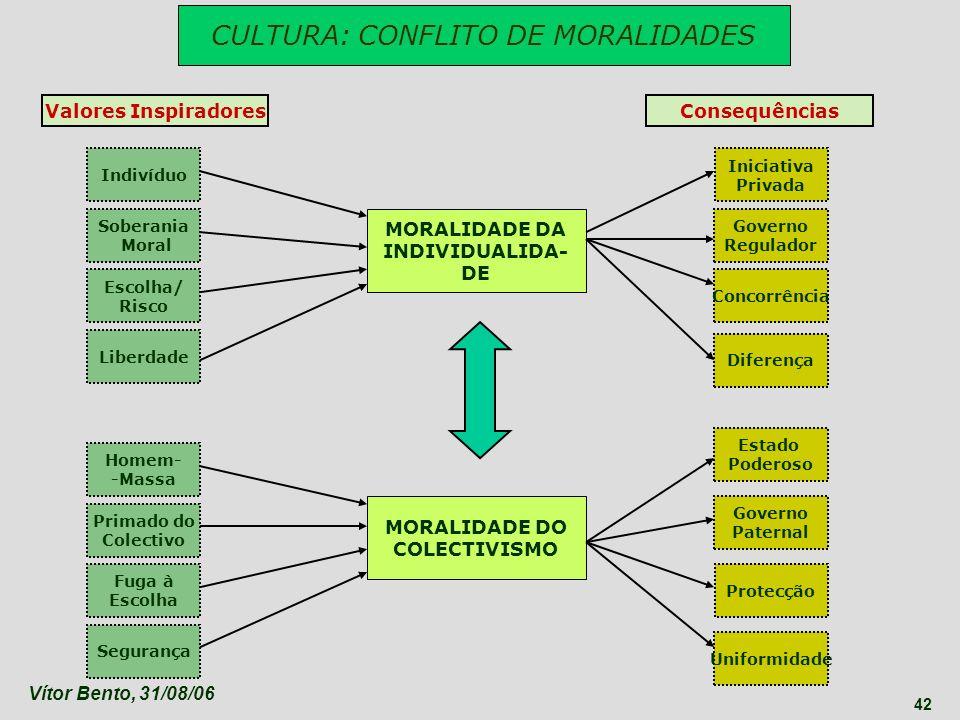 Vítor Bento, 31/08/06 42 CULTURA: CONFLITO DE MORALIDADES MORALIDADE DA INDIVIDUALIDA- DE MORALIDADE DO COLECTIVISMO Indivíduo Homem- -Massa Soberania