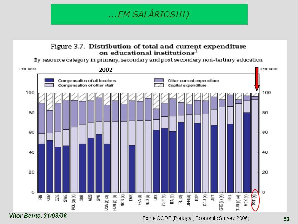Vítor Bento, 31/08/06 50 Fonte:OCDE (Portugal, Economic Survey, 2006)...EM SALÁRIOS!!!) 2002