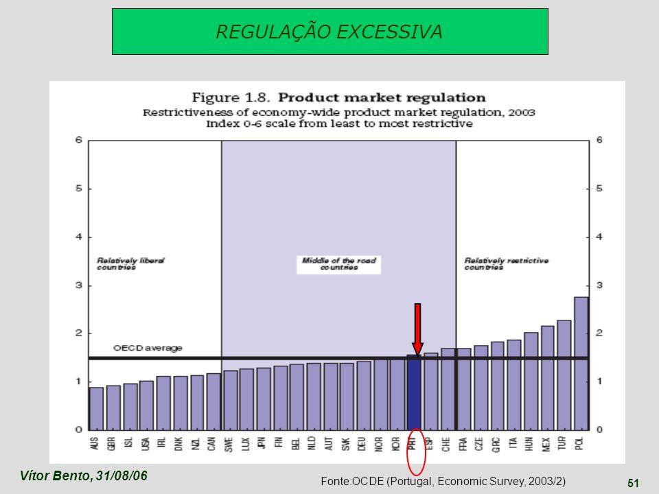 Vítor Bento, 31/08/06 51 REGULAÇÃO EXCESSIVA Fonte:OCDE (Portugal, Economic Survey, 2003/2)