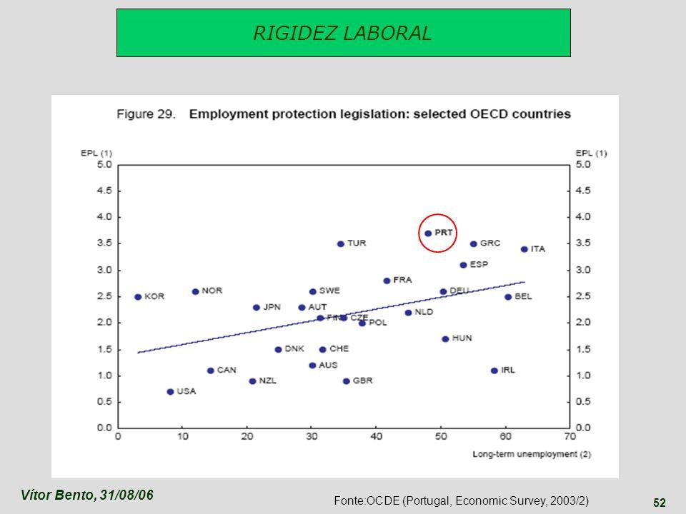 Vítor Bento, 31/08/06 52 RIGIDEZ LABORAL Fonte:OCDE (Portugal, Economic Survey, 2003/2)