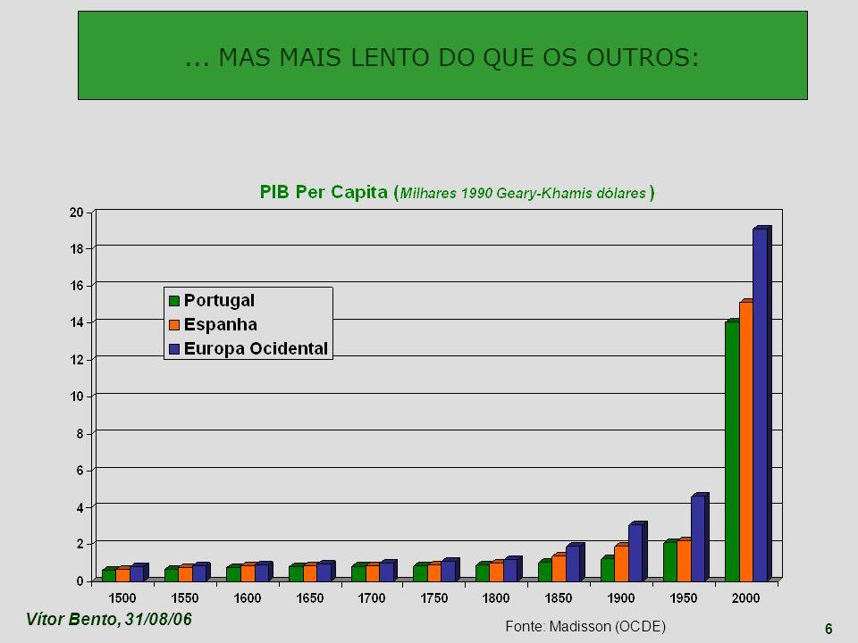 Vítor Bento, 31/08/06 7 Portugal Espanha GERANDO GANHOS ABSOLUTOS, MAS PERDA RELATIVA Fonte: Madisson (OCDE) Compare-se o tardio desenvolvimento industrial da Europa meridional e mediterrânea, em particular a Espanha, Itália e Portugal...