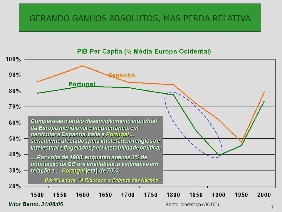 Vítor Bento, 31/08/06 7 Portugal Espanha GERANDO GANHOS ABSOLUTOS, MAS PERDA RELATIVA Fonte: Madisson (OCDE) Compare-se o tardio desenvolvimento indus