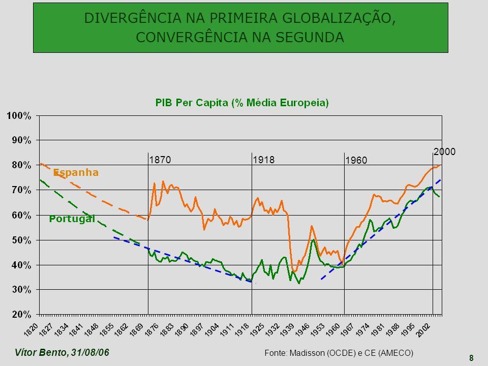 Vítor Bento, 31/08/06 8 1918 1960 2000 Espanha Portugal DIVERGÊNCIA NA PRIMEIRA GLOBALIZAÇÃO, CONVERGÊNCIA NA SEGUNDA 1870 Fonte: Madisson (OCDE) e CE