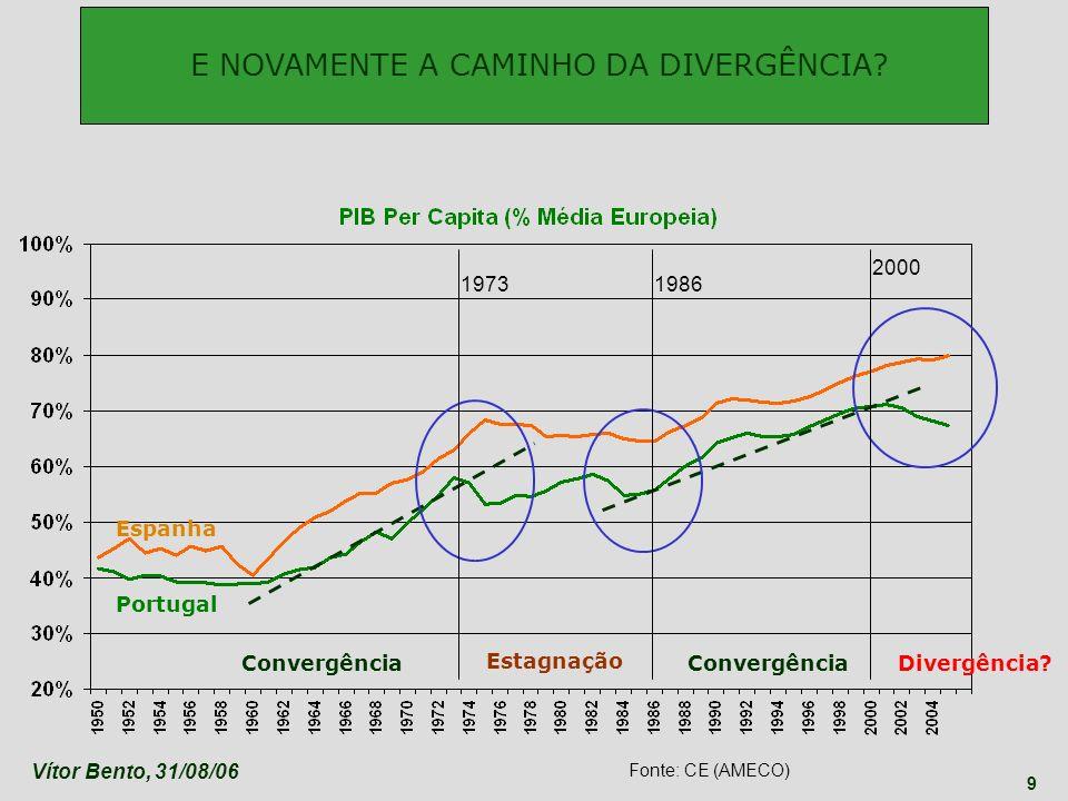 Vítor Bento, 31/08/06 9 19731986 2000 Espanha Portugal E NOVAMENTE A CAMINHO DA DIVERGÊNCIA? Convergência Estagnação ConvergênciaDivergência? Fonte: C
