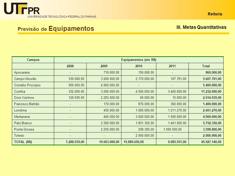 UNIVERSIDADE TECNOLÓGICA FEDERAL DO PARANÁ Reitoria CampusEquipamentos (em R$) 2008200920102011Total Apucarana-710.000,00150.000,00-860.000,00 Campo M