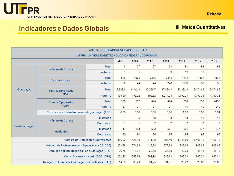 UNIVERSIDADE TECNOLÓGICA FEDERAL DO PARANÁ Reitoria TABELA DE INDICADORES E DADOS GLOBAIS UTFPR - UNIVERSIDADE TECNOLÓGICA FEDERAL DO PARANÁ 200720082