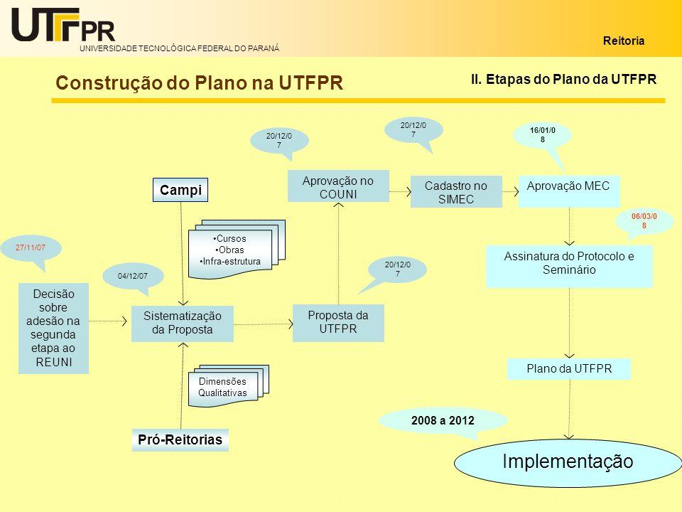 UNIVERSIDADE TECNOLÓGICA FEDERAL DO PARANÁ Reitoria II. Etapas do Plano da UTFPR Construção do Plano na UTFPR Proposta da UTFPR Aprovação no COUNI Cad