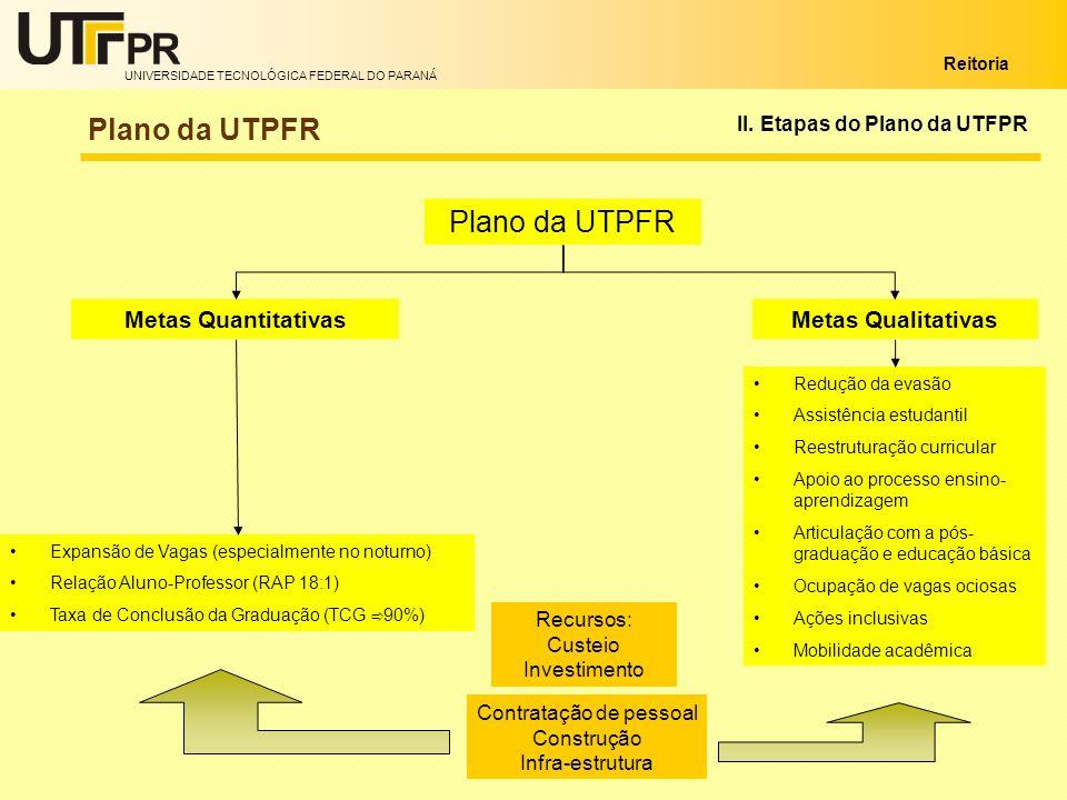 UNIVERSIDADE TECNOLÓGICA FEDERAL DO PARANÁ Reitoria Contratação de pessoal Construção Infra-estrutura II. Etapas do Plano da UTFPR Plano da UTPFR Meta