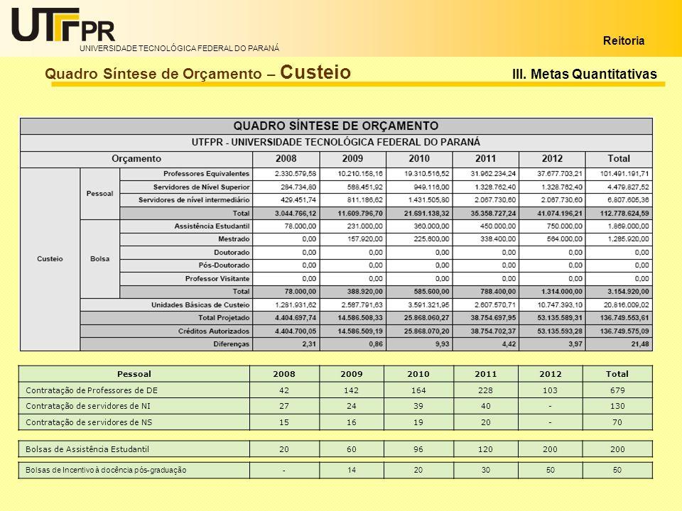 UNIVERSIDADE TECNOLÓGICA FEDERAL DO PARANÁ Reitoria Quadro Síntese de Orçamento – Custeio Pessoal20082009201020112012Total Contratação de Professores