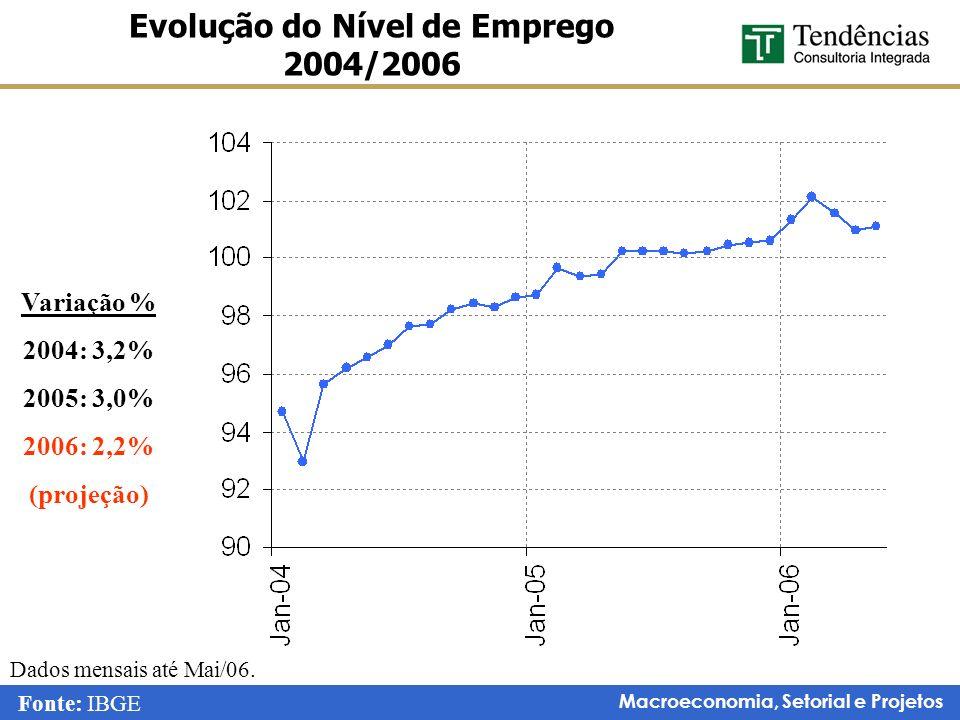 Macroeconomia, Setorial e Projetos Evolução do Nível de Emprego 2004/2006 Variação % 2004: 3,2% 2005: 3,0% 2006: 2,2% (projeção) Dados mensais até Mai