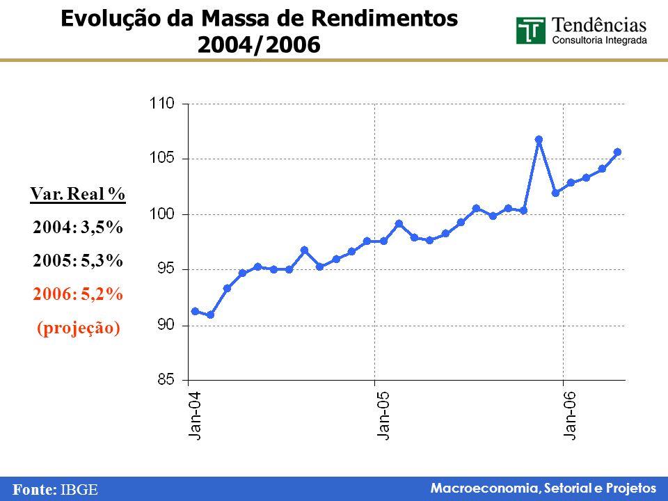 Macroeconomia, Setorial e Projetos Evolução da Massa de Rendimentos 2004/2006 Var. Real % 2004: 3,5% 2005: 5,3% 2006: 5,2% (projeção) Fonte: IBGE