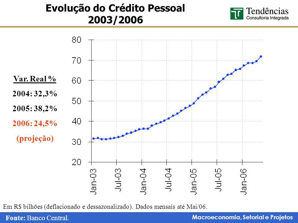 Macroeconomia, Setorial e Projetos Evolução do Crédito Pessoal 2003/2006 Em R$ bilhões (deflacionado e dessazonalizado). Dados mensais até Mai/06. Var