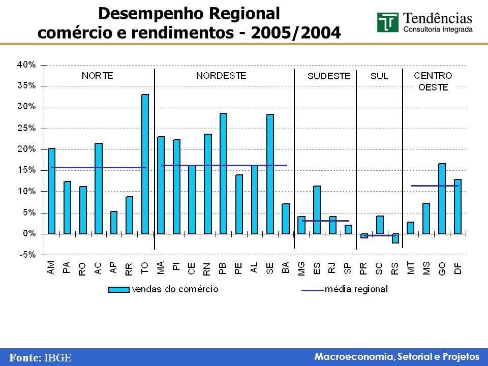 Macroeconomia, Setorial e Projetos Desempenho Regional comércio e rendimentos - 2005/2004 Fonte: IBGE