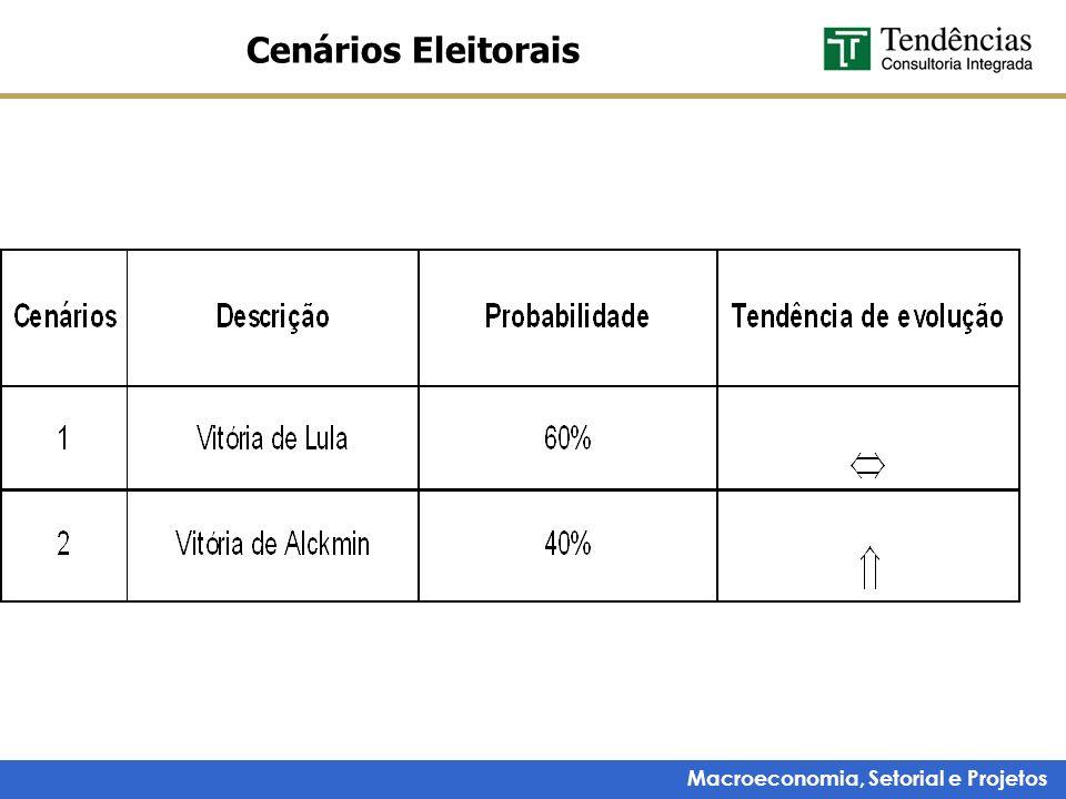 Macroeconomia, Setorial e Projetos Cenários Eleitorais