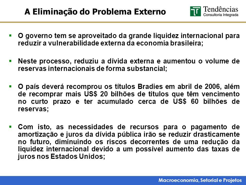 Macroeconomia, Setorial e Projetos A Eliminação do Problema Externo O governo tem se aproveitado da grande liquidez internacional para reduzir a vulne