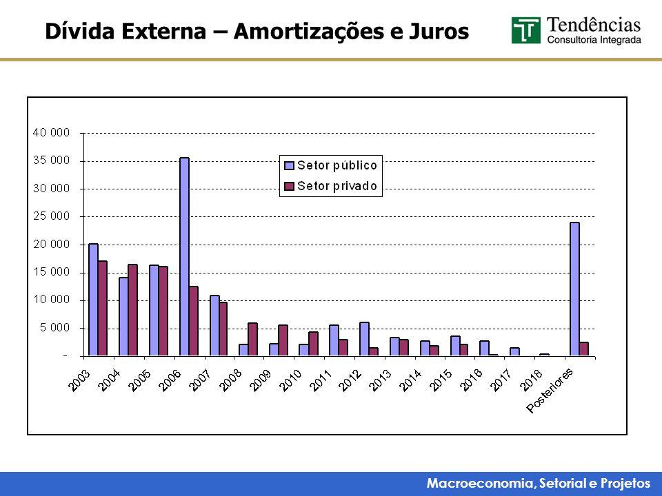 Macroeconomia, Setorial e Projetos Dívida Externa – Amortizações e Juros