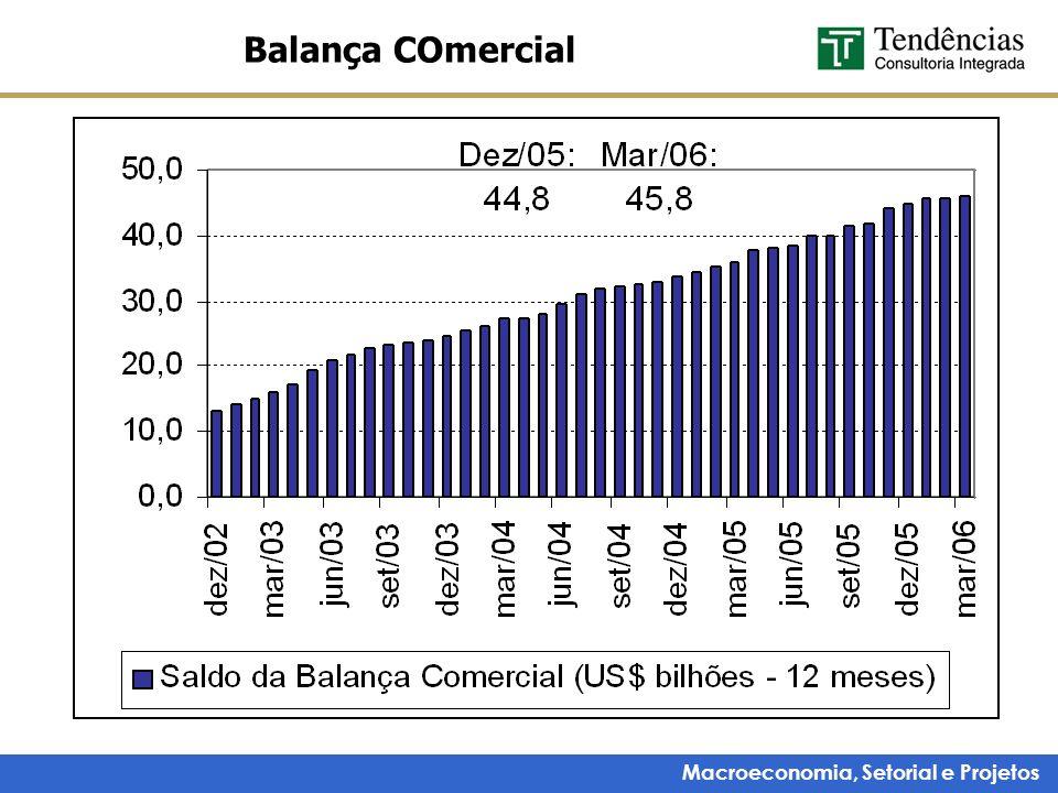 Macroeconomia, Setorial e Projetos Balança COmercial
