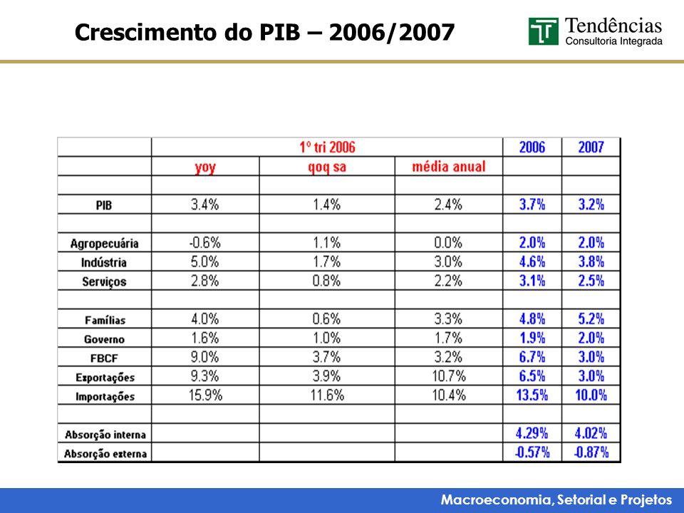 Macroeconomia, Setorial e Projetos Crescimento do PIB – 2006/2007