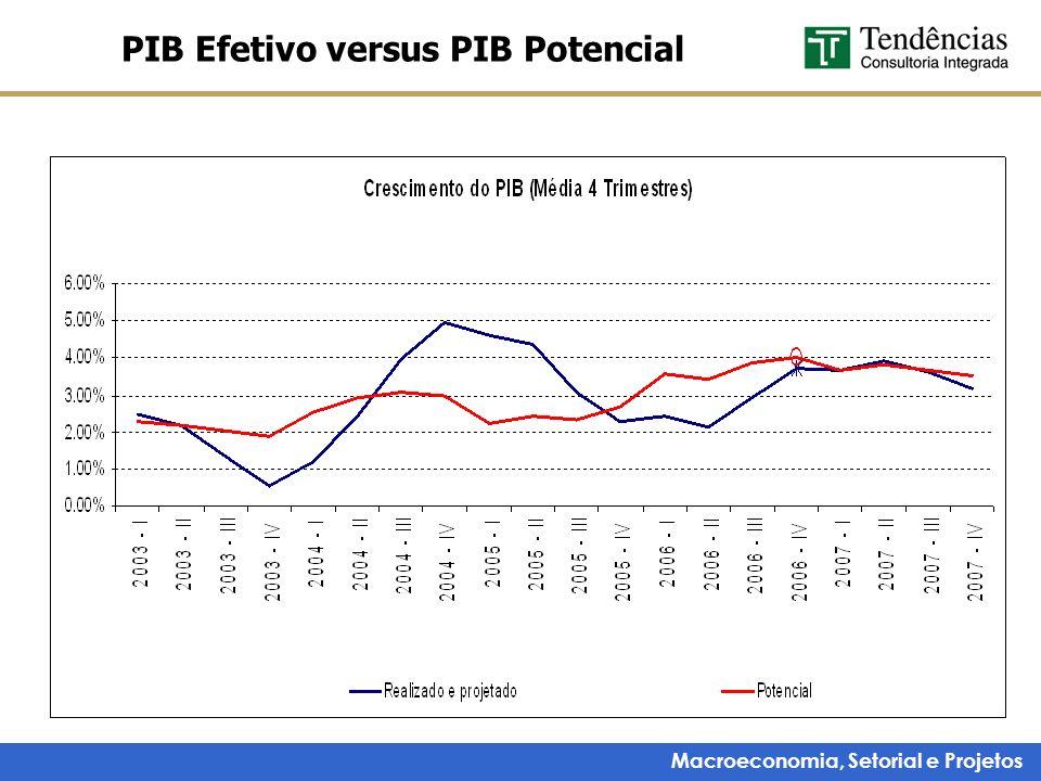 Macroeconomia, Setorial e Projetos PIB Efetivo versus PIB Potencial