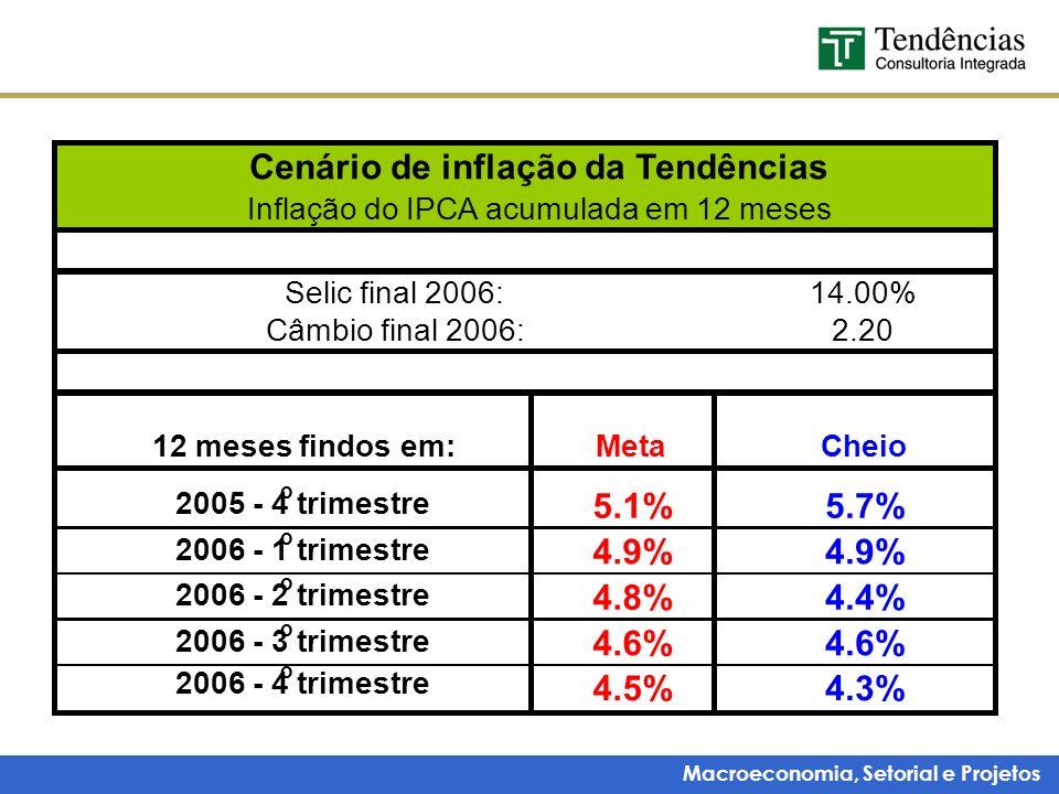 Macroeconomia, Setorial e Projetos 14.00% 2.20 12 meses findos em:MetaCheio 2005 - 4 o trimestre 5.1%5.7% 2006 - 1 o trimestre 4.9% 2006 - 2 o trimest