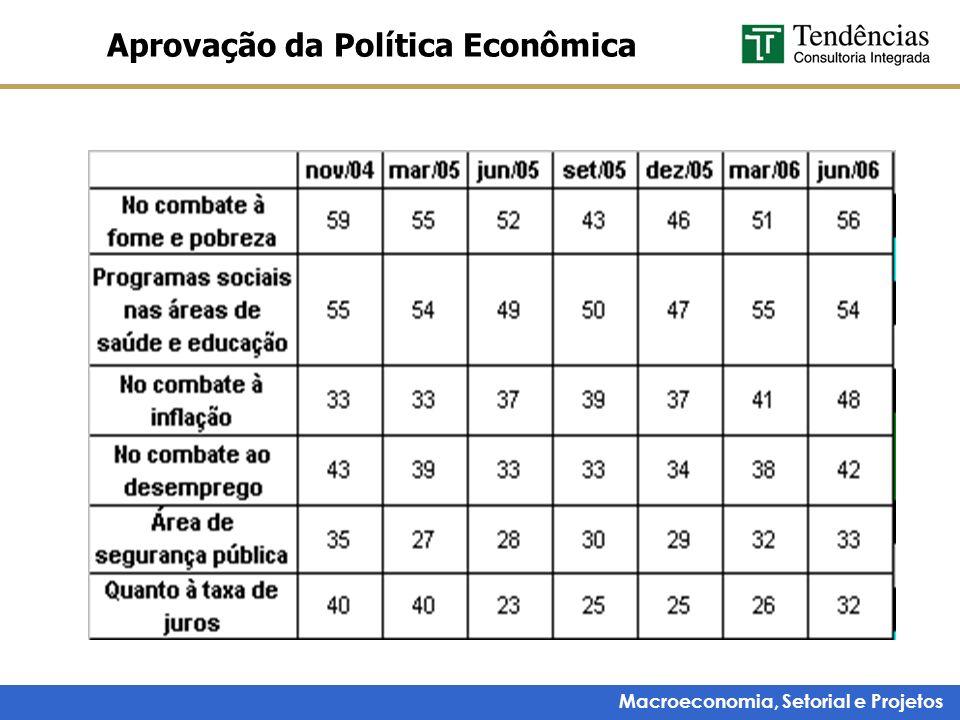 Macroeconomia, Setorial e Projetos Aprovação da Política Econômica