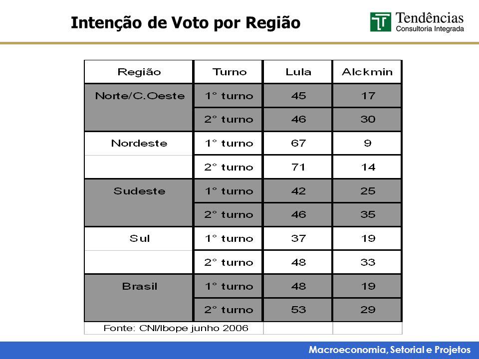 Macroeconomia, Setorial e Projetos Intenção de Voto por Região