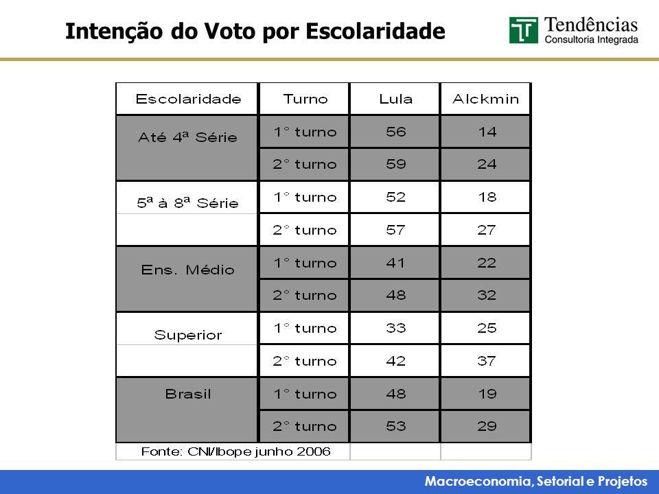 Macroeconomia, Setorial e Projetos Intenção do Voto por Escolaridade