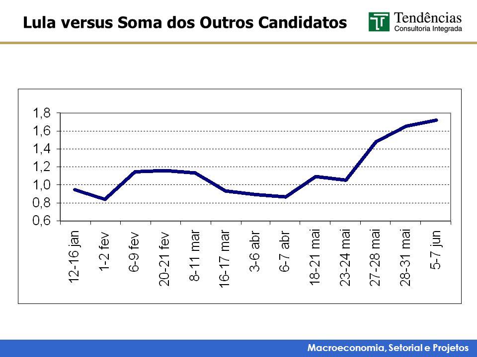 Macroeconomia, Setorial e Projetos Lula versus Soma dos Outros Candidatos