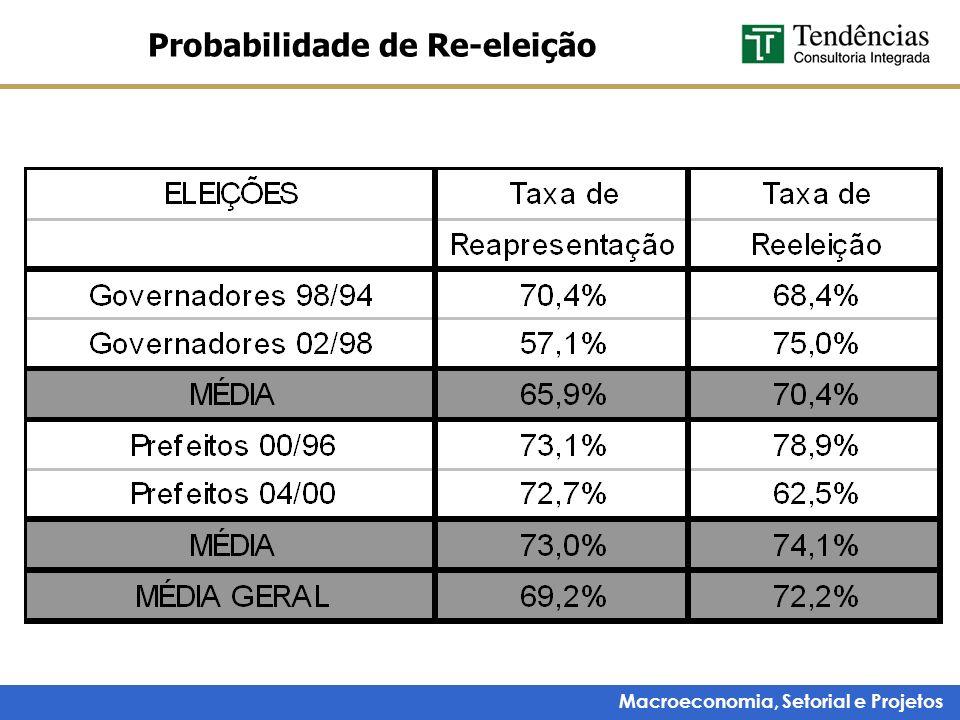 Macroeconomia, Setorial e Projetos Probabilidade de Re-eleição
