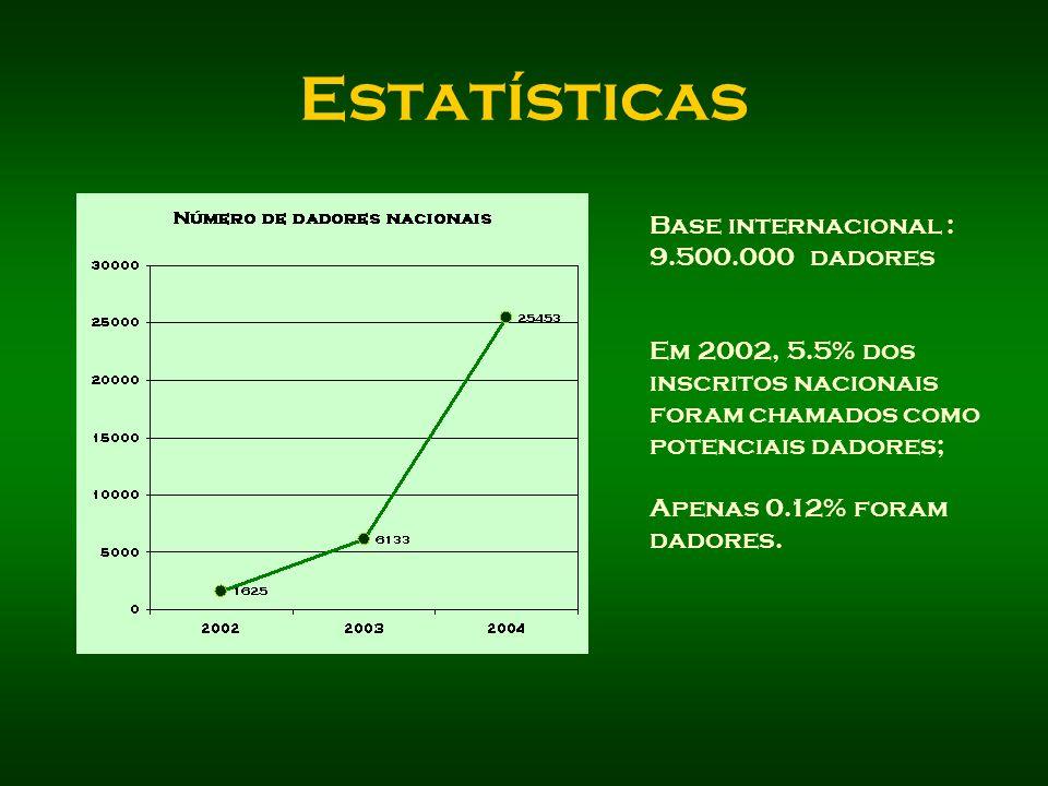Estatísticas Base internacional : 9.500.000 dadores Em 2002, 5.5% dos inscritos nacionais foram chamados como potenciais dadores; Apenas 0.12% foram d