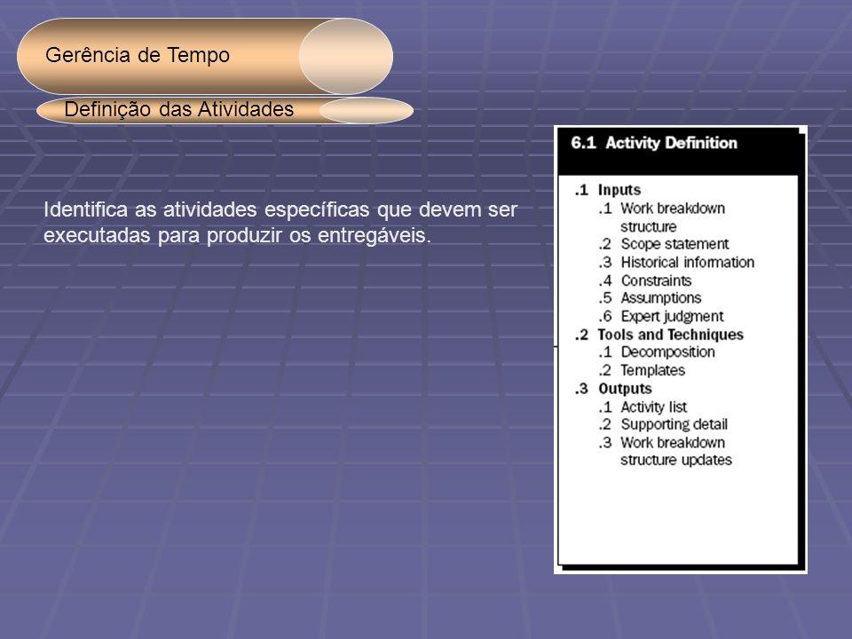 Gerência de Tempo Identifica as atividades específicas que devem ser executadas para produzir os entregáveis. Definição das Atividades